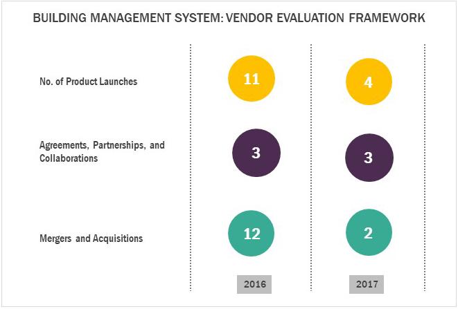 Vendor Evaluation Framework
