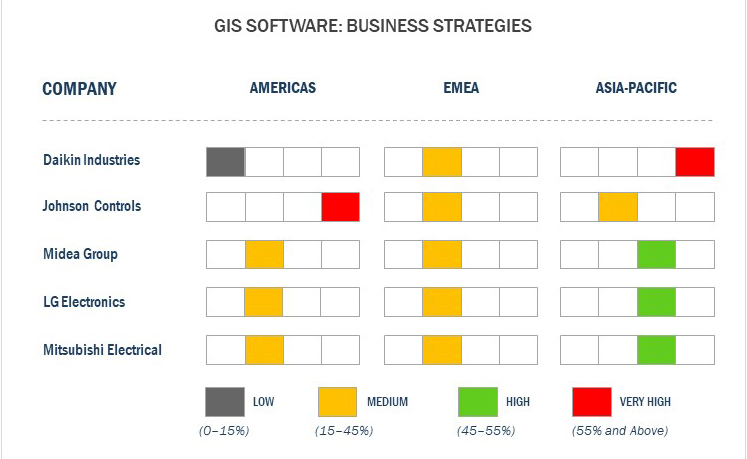 Business Strategies adopted by key Vendors in GIS market