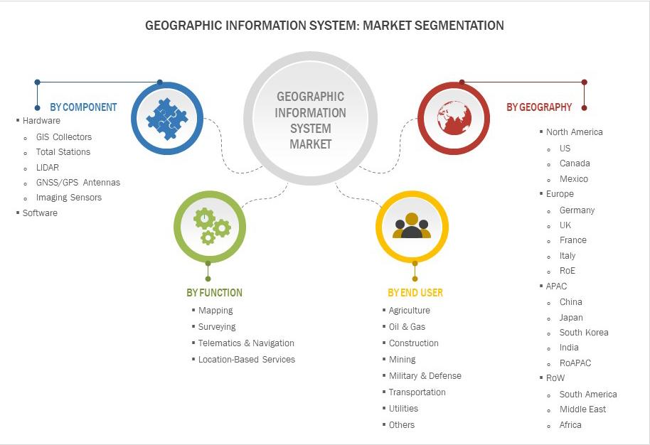 GIS Software- Market Segmentation