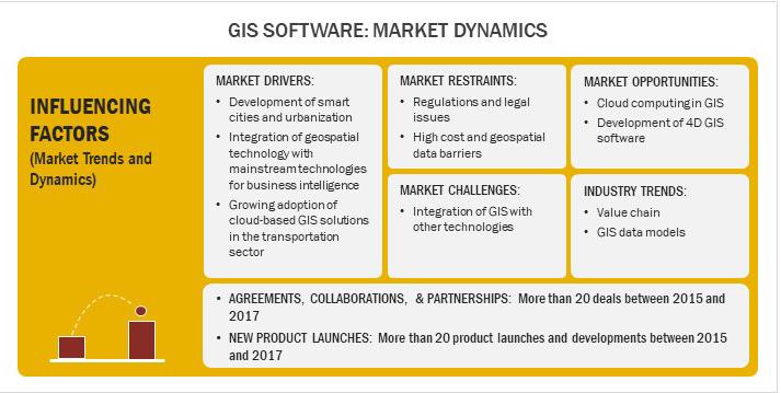 GIS Software- Market Dynamics