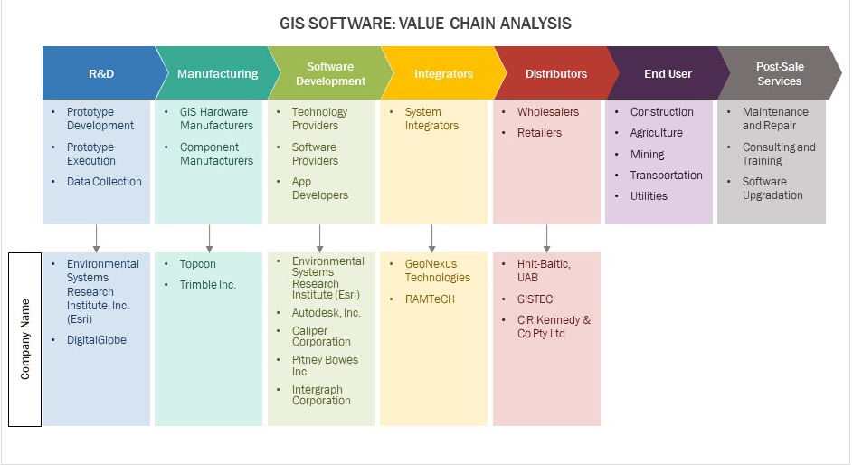GIS Software - Value Chain Analysis