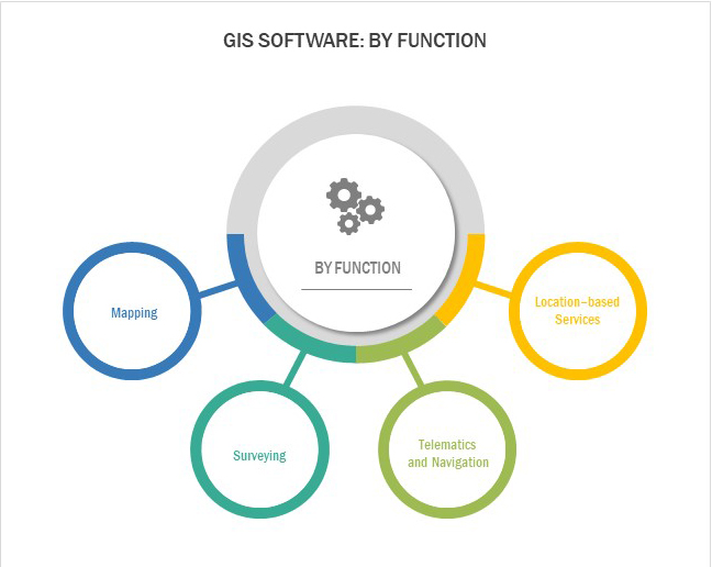 Different functions of GIS Software