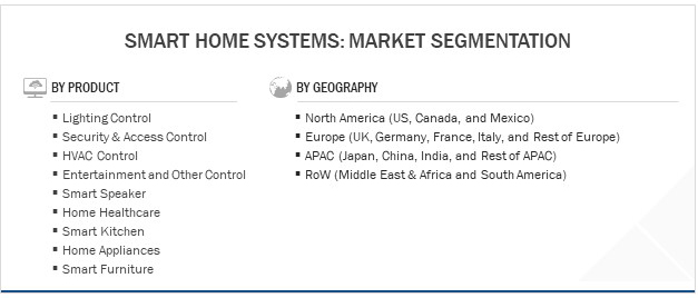 Smart Home Systems- Market Segmentation