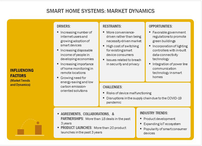 Smart Home Systems- Market Dynamics
