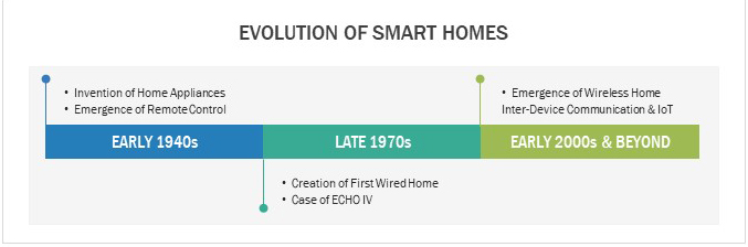 Evolution of Smart Home Systems