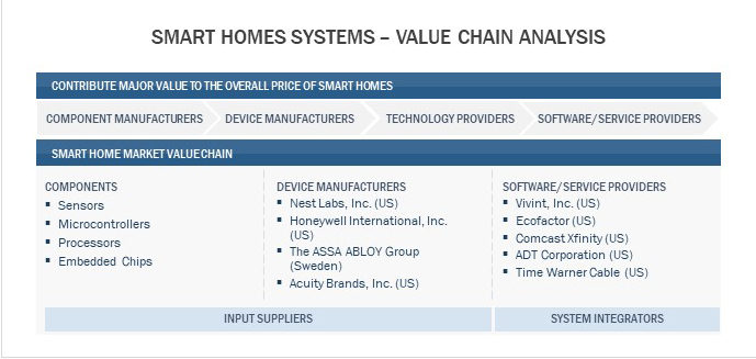Smart Home Systems- Value Chain Analysis