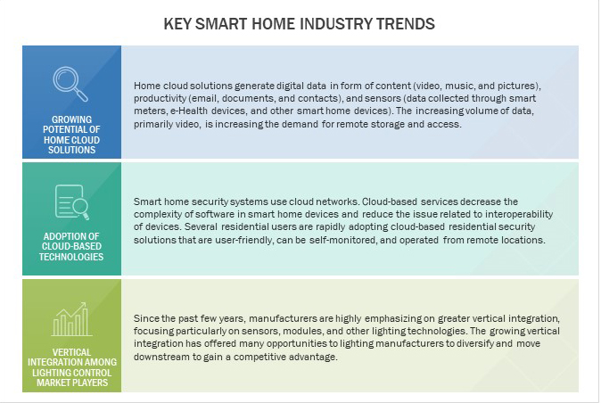 Smart Home Systems Trends