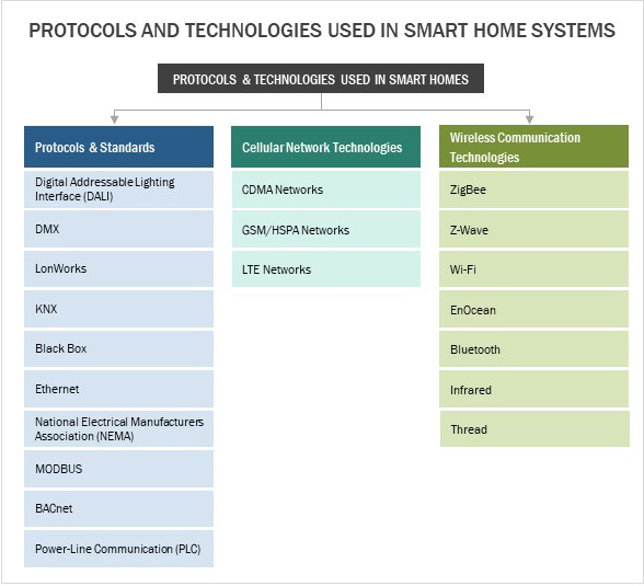 Best Smart home systems - By protocols and standards