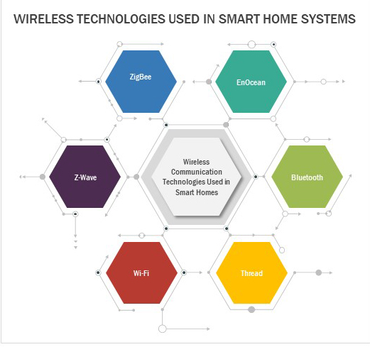 Best Smart home systems - By wireless technologies