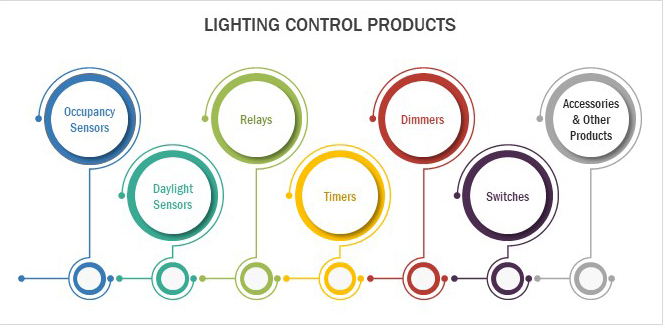 Lighting Control for Smart Home Systems Applications