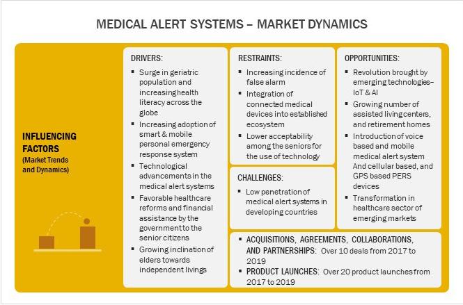 Best Medical Alert Systems - Market Dynamics