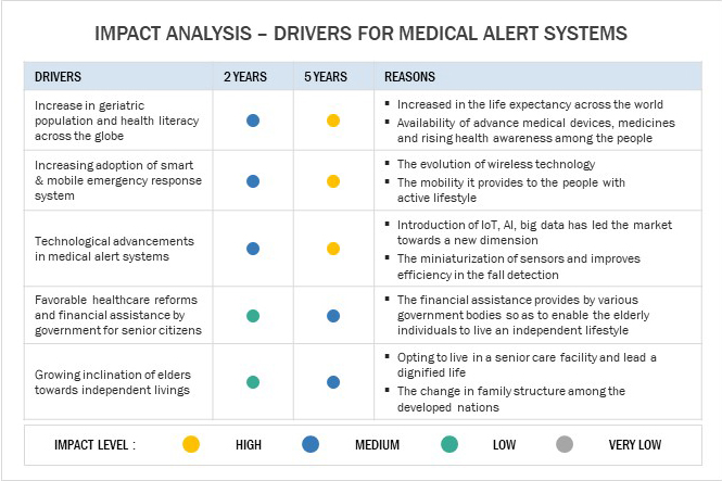 Best Medical Alert Systems- Major drivers