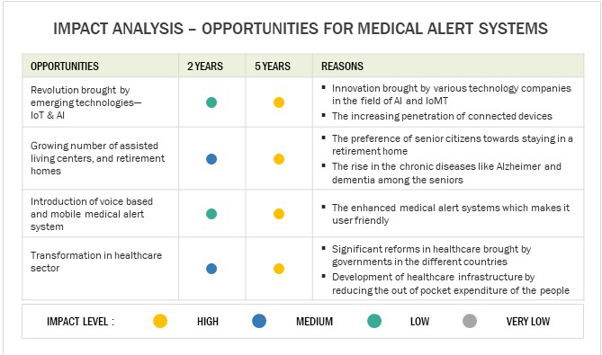 Medical Alert Systems- Impact Analysis