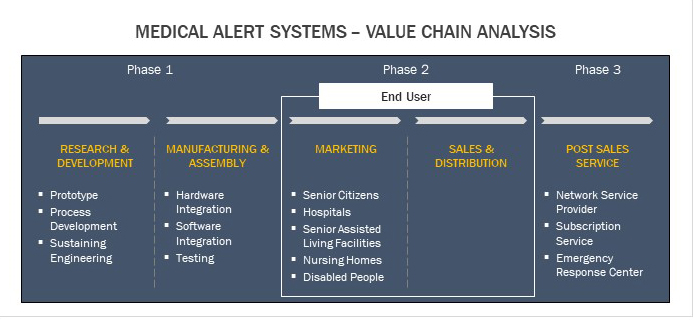 Medical Alert Systems - Value Chain Analysis