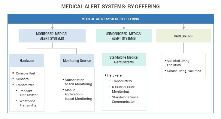 Different medical alert systems based on their offering