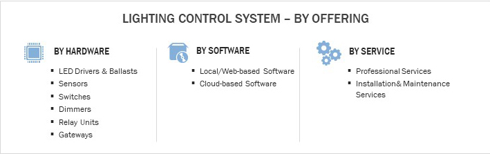 Lighting Control System, By Offering