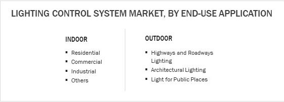Lighting Control System, By End-Use Application