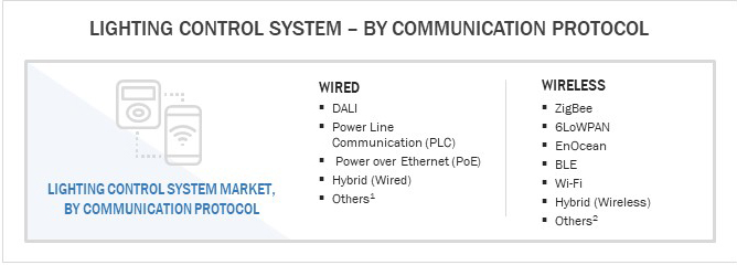 Lighting Control System, By Communication Protocol