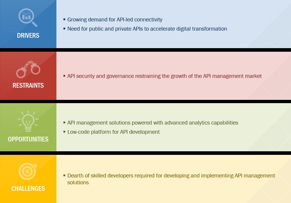 API Management Software Growth