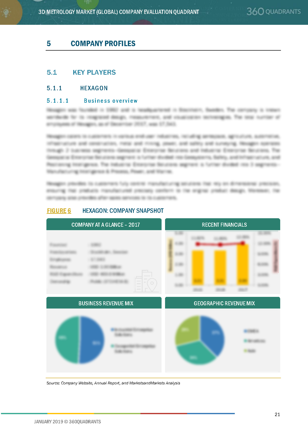 3D Metrology Solutions Companies
