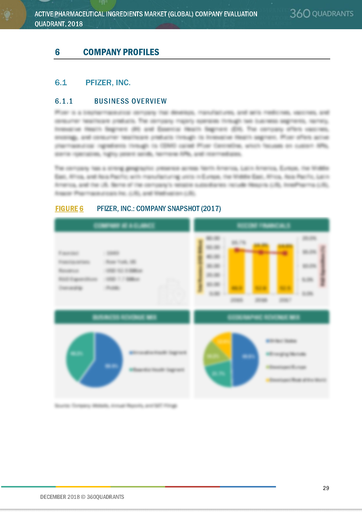 Active Pharmaceutical Ingredients Companies