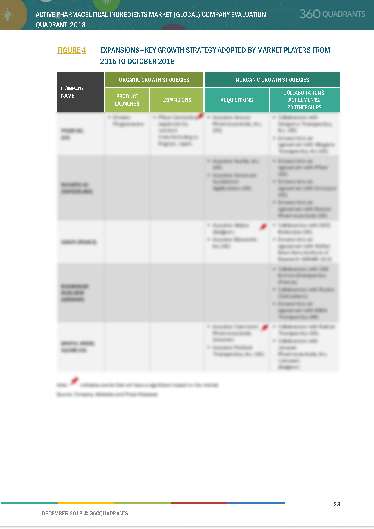 Active Pharmaceutical Ingredients Competitive Landscape