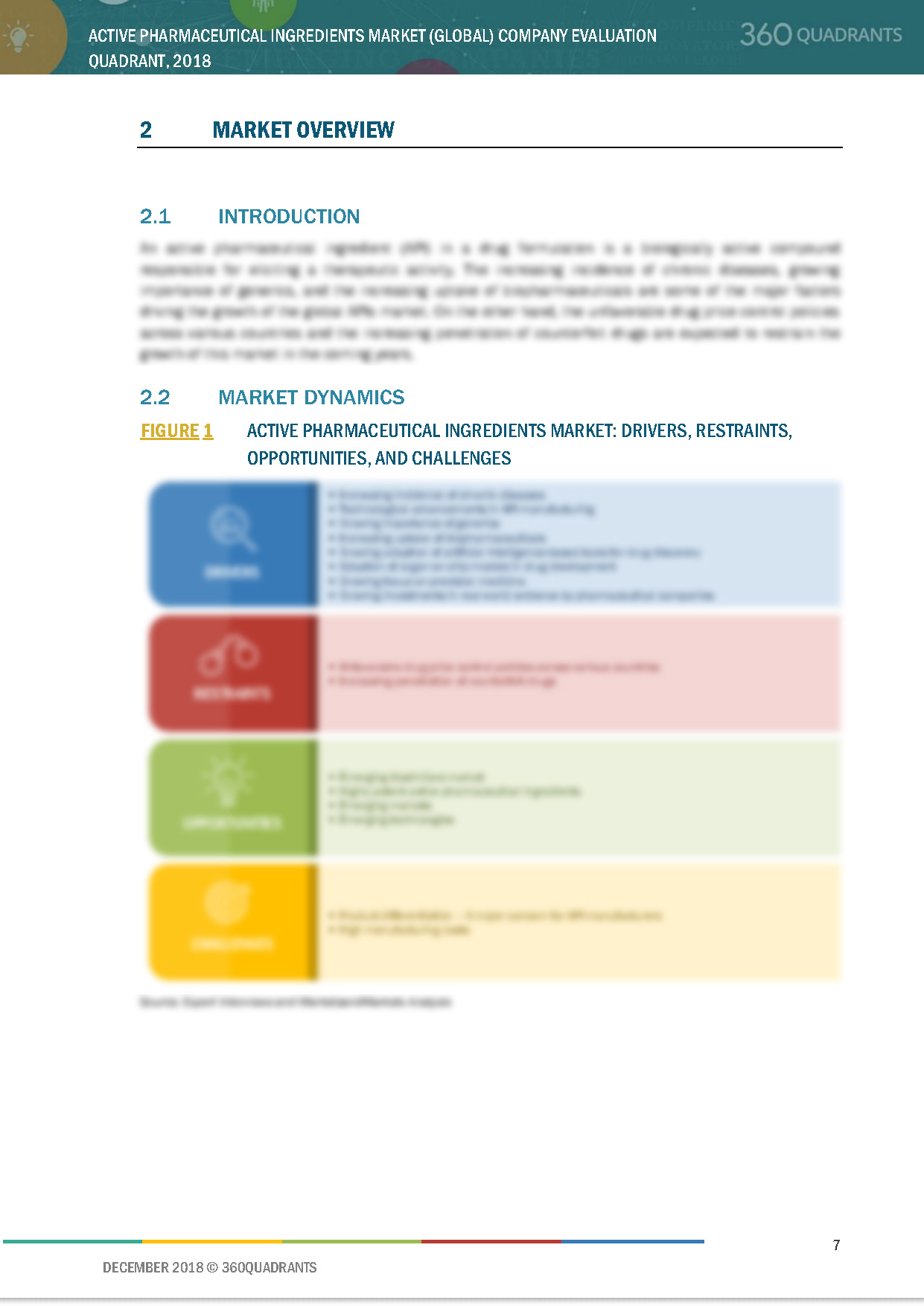 Active Pharmaceutical Ingredient Trends