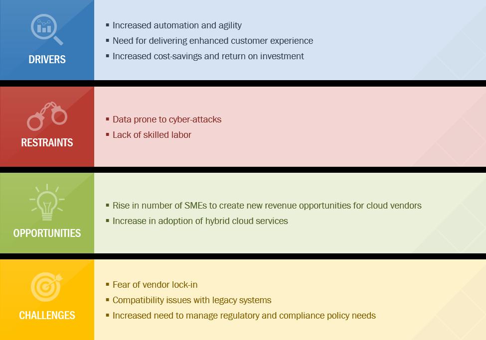 Cloud Computing Software Growth