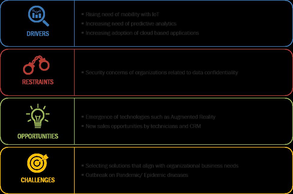 Field Service Management Growth