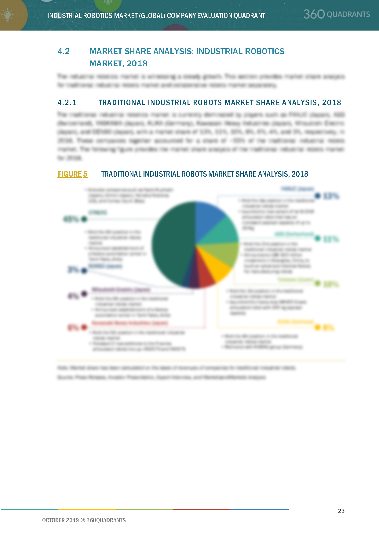 Industrial Robotics Competitive Leadership Mapping