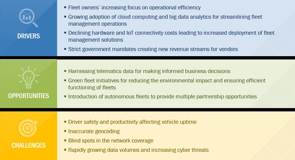 Fleet Management Software Growth